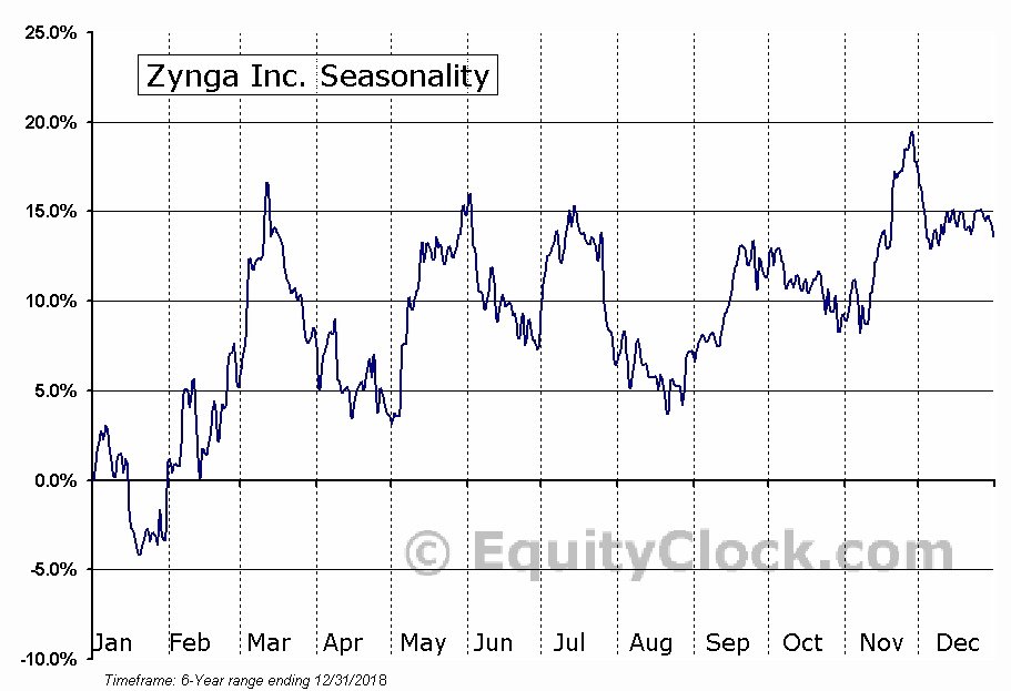Zynga Inc. Seasonal Chart