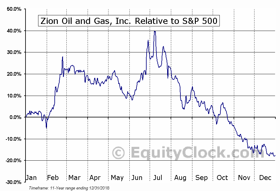 ZN Relative to the S&P 500