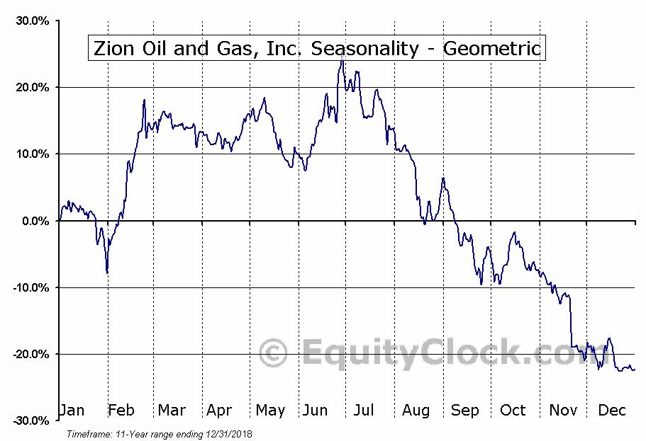 Zion Oil and Gas, Inc. (NASD:ZN) Seasonality
