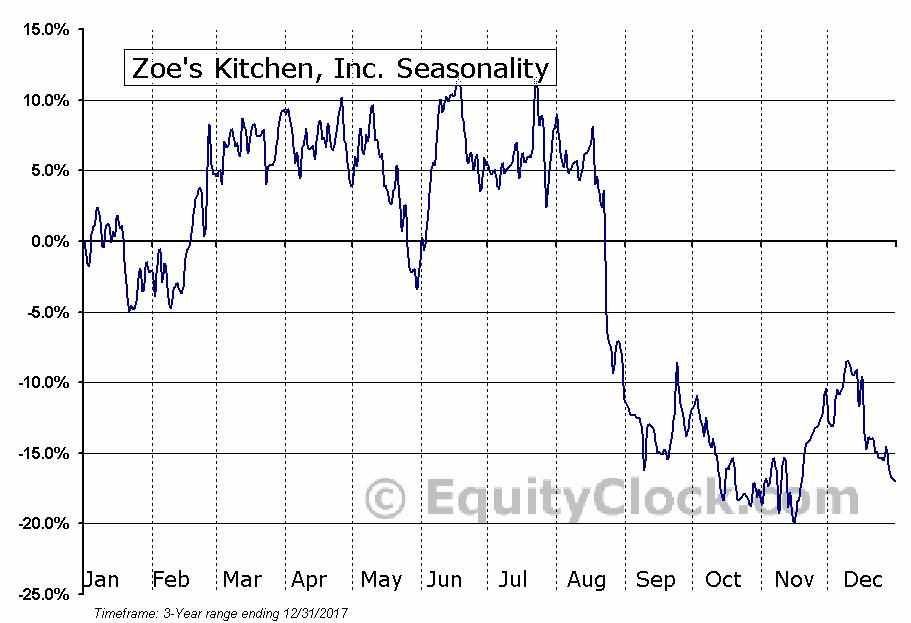 Zoe's Kitchen, Inc. (ZOES) Seasonal Chart