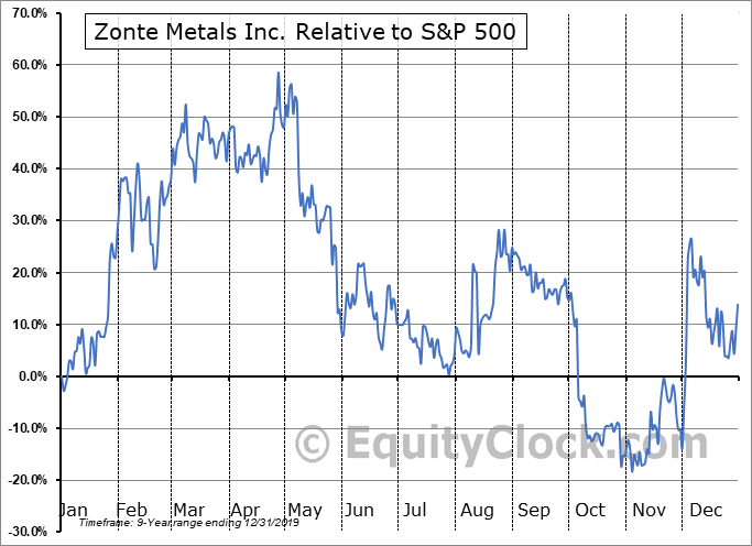 ZON.V Relative to the S&P 500