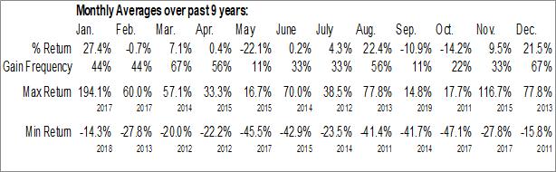 Monthly Seasonal Zonte Metals Inc. (TSXV:ZON.V)