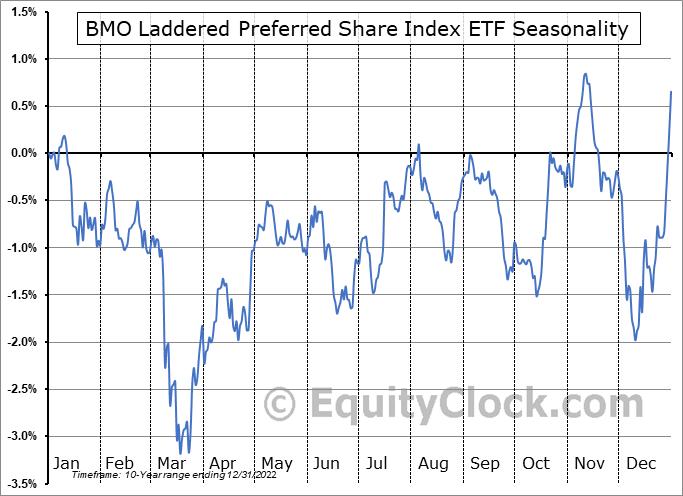 BMO Laddered Preferred Share Index ETF (TSE:ZPR.TO) Seasonality