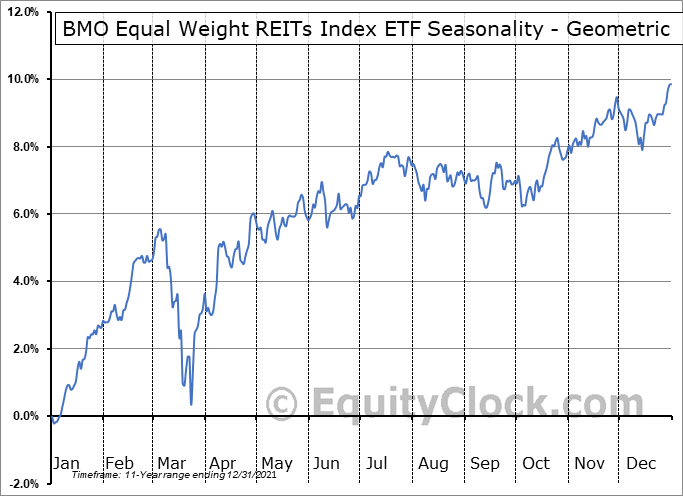 BMO Equal Weight REITs Index ETF (TSE:ZRE.TO) Seasonality