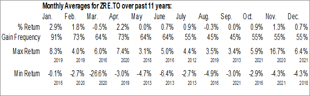 Monthly Seasonal BMO Equal Weight REITs Index ETF (TSE:ZRE.TO)