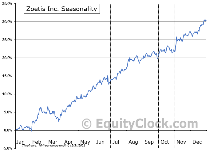 Zoetis Inc. Seasonal Chart