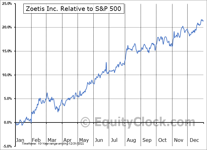 ZTS Relative to the S&P 500