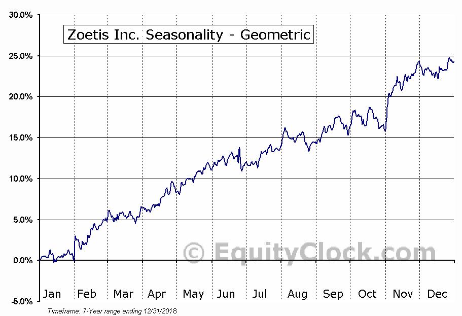Zoetis Inc. (NYSE:ZTS) Seasonality