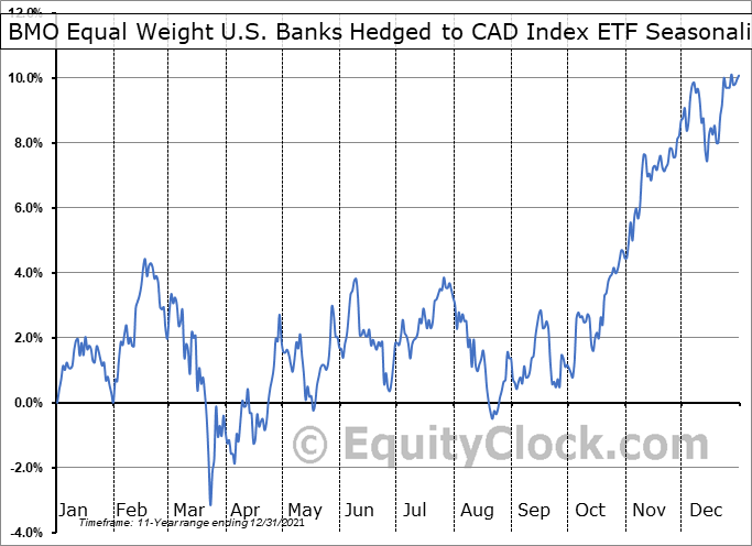 BMO Equal Weight U.S. Banks Hedged to CAD Index ETF (TSE:ZUB.TO) Seasonality