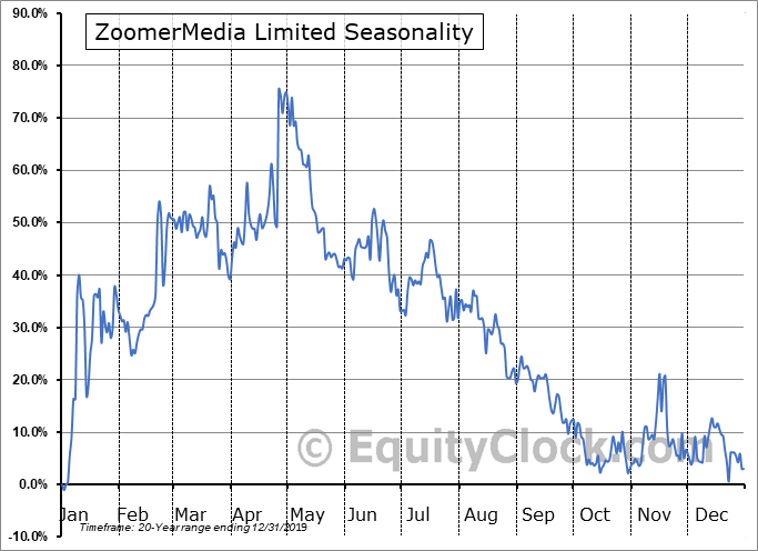 ZoomerMedia Limited (TSXV:ZUM.V) Seasonality