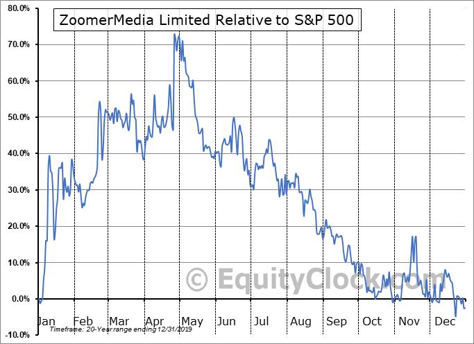 ZUM.V Relative to the S&P 500