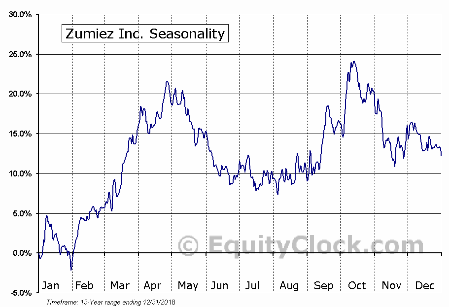 Zumiez Inc. (NASD:ZUMZ) Seasonal Chart