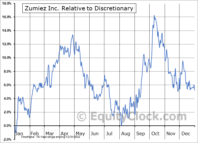 ZUMZ Relative to the Sector