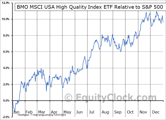 ZUQ.TO Relative to the S&P 500