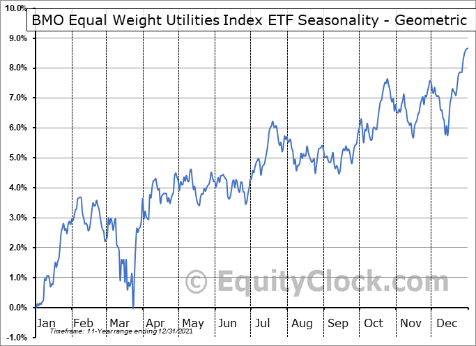 BMO Equal Weight Utilities Index ETF (TSE:ZUT.TO) Seasonality