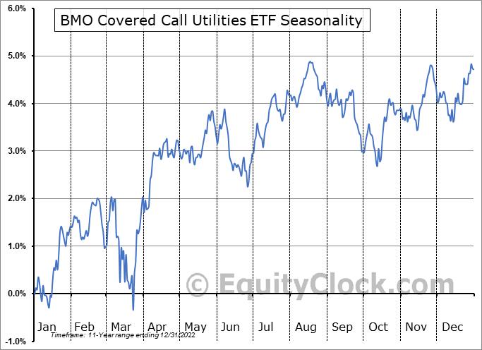 BMO Covered Call Utilities ETF (TSE:ZWU.TO) Seasonality