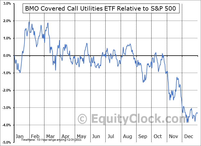 ZWU.TO Relative to the S&P 500