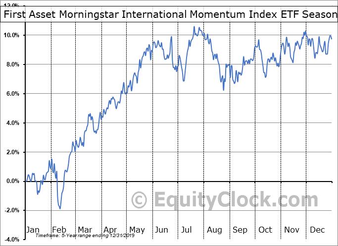 First Asset Morningstar International Momentum Index ETF (CAD Hedged) (TSE:ZXM.TO) Seasonality