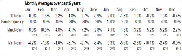 Monthly Seasonal First Asset Morningstar International Momentum Index ETF (CAD Hedged) (TSE:ZXM.TO)