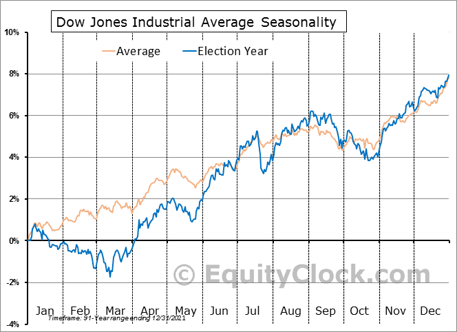 Dow Jones Industrial Average Election Year Seasonal Chart