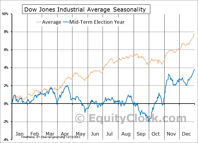 Dow Jones Industrial Average Mid-term Election Year Seasonal Chart