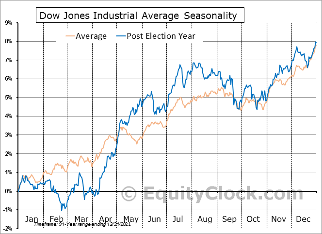 Dow Jones Industrial Average Post-Election Year Seasonal Chart