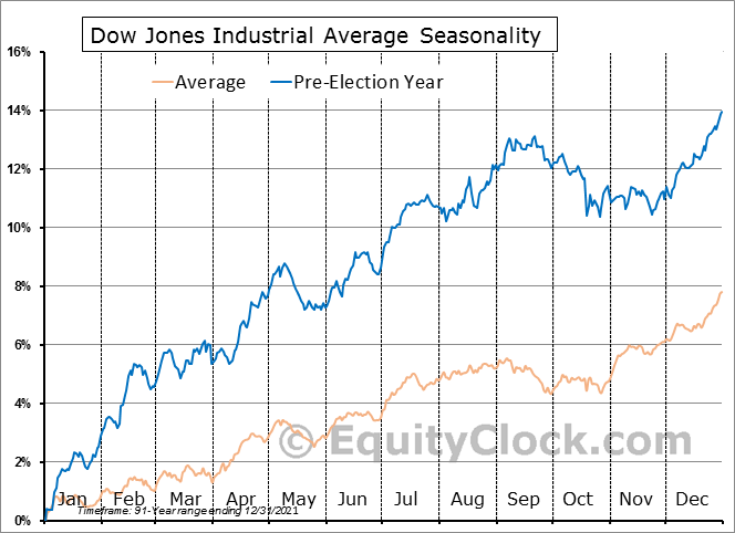 Dow Jones Industrial Average Pre-Election Year Seasonal Chart