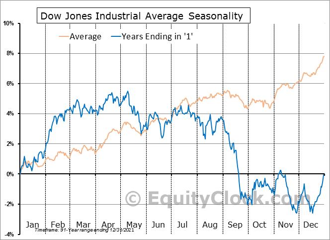 Dow Jones Average Seasonal Chart Years Ending In