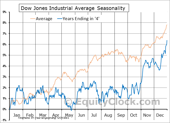 Dow Jones Industrial Average 10-Year Cycle Seasonal Charts ...