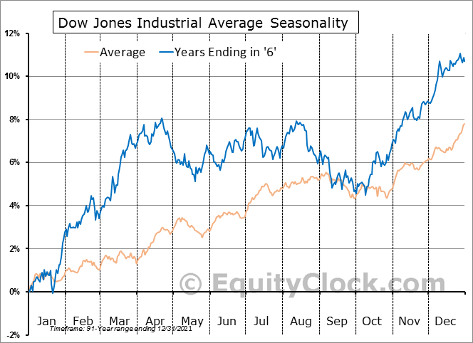 Dow Jones Industrial Average Seasonal Chart - Years Ending in