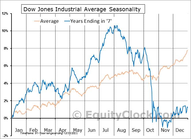 Dow Jones Industrial Average Seasonal Chart - Years Ending in