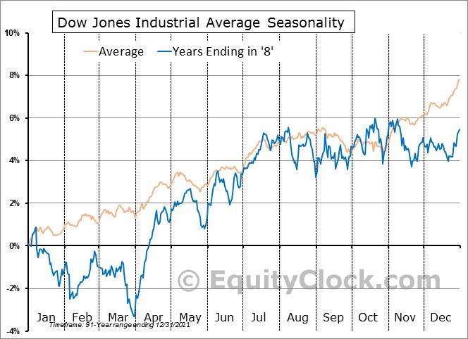 Dow Jones Industrial Average 10-Year Cycle Seasonal Charts | Equity Clock