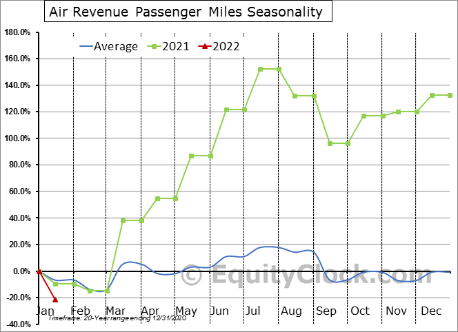 Air Revenue Passenger Miles Seasonal Chart