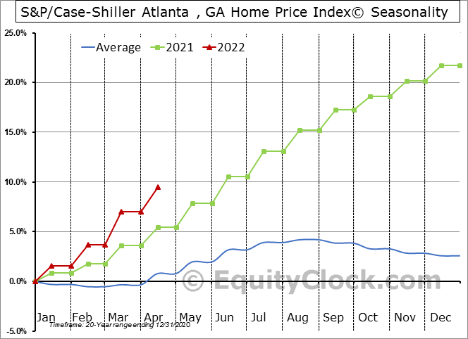 S&P/Case-Shiller Atlanta , GA Home Price Index© Seasonal Chart