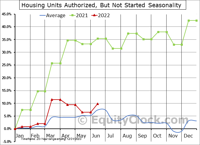 Housing Units Authorized, But Not Started Seasonal Chart