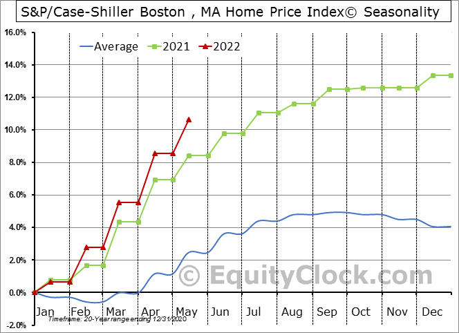 S&P/Case-Shiller MA-Boston Home Price Index© Seasonal Chart