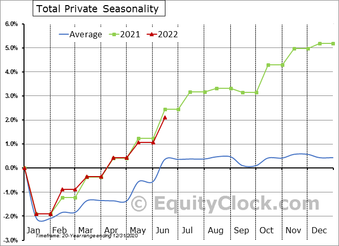 Total Private Seasonal Chart