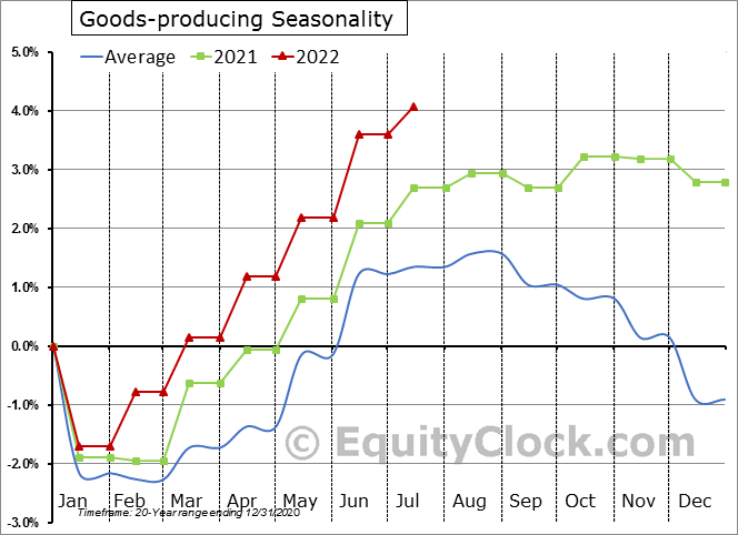 Goods-producing Seasonal Chart