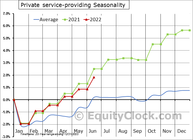 Private service-providing Seasonal Chart