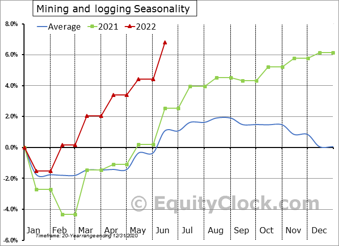 Mining and logging Seasonal Chart