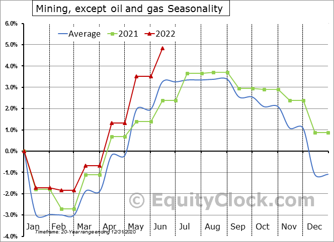 Mining, except Oil and Gas Employment Seasonality