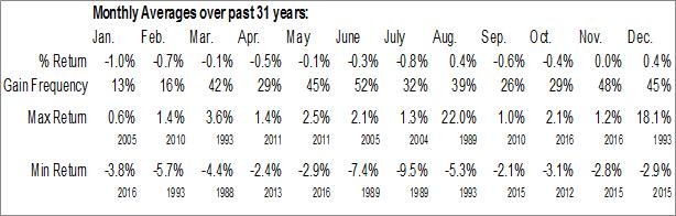 Monthly Seasonal Coal mining Employment