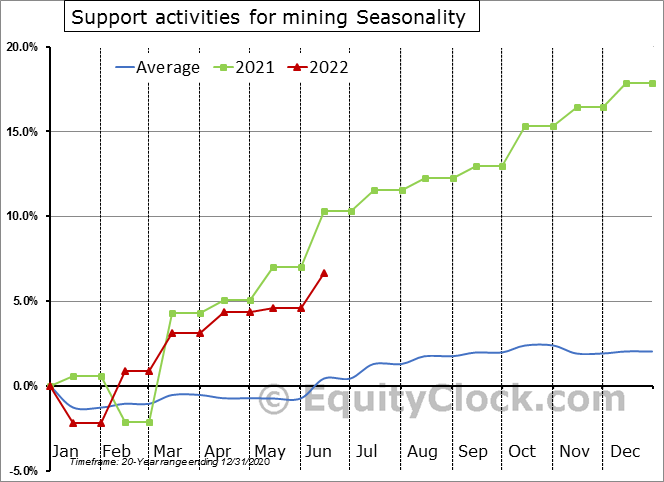 Support activities for mining Seasonal Chart