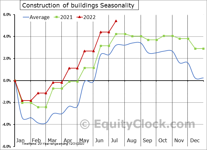 Construction of buildings Seasonal Chart