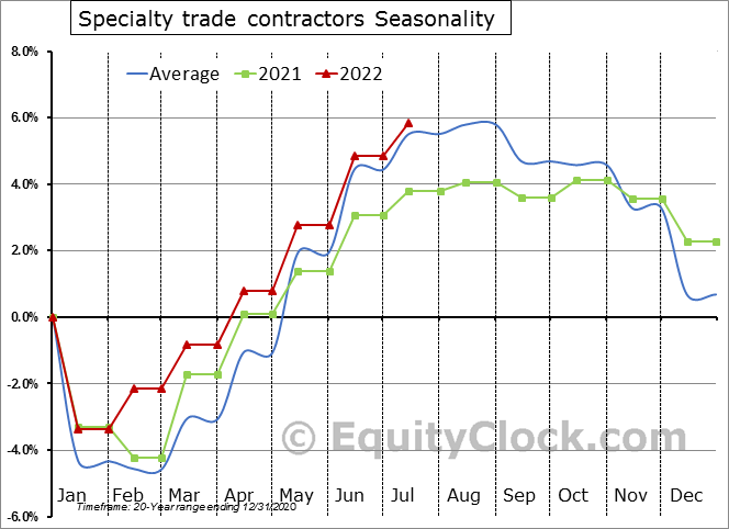 Specialty trade contractors Seasonal Chart