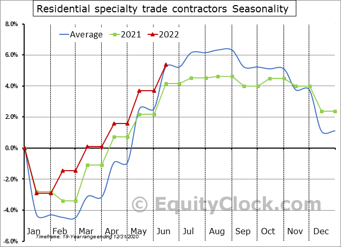 Residential specialty trade contractors Seasonal Chart
