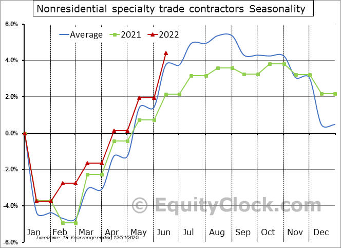 Nonresidential specialty trade contractors Seasonal Chart