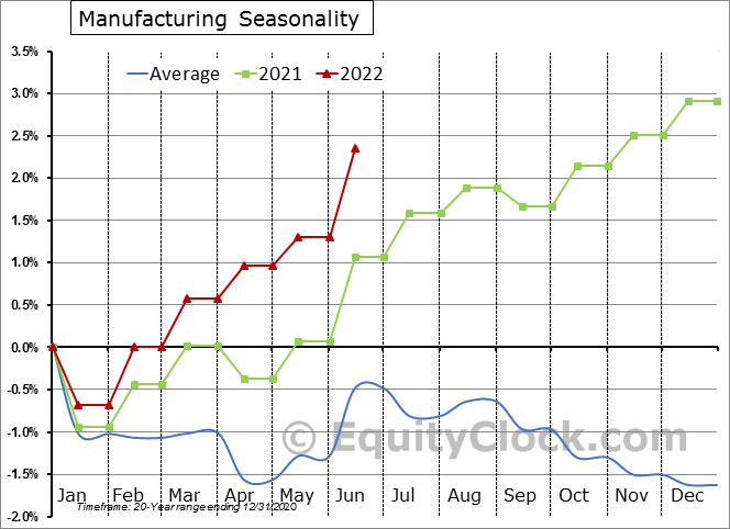 Manufacturing Seasonal Chart