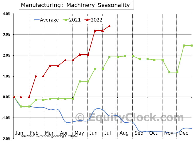 Manufacturing: Machinery Seasonal Chart