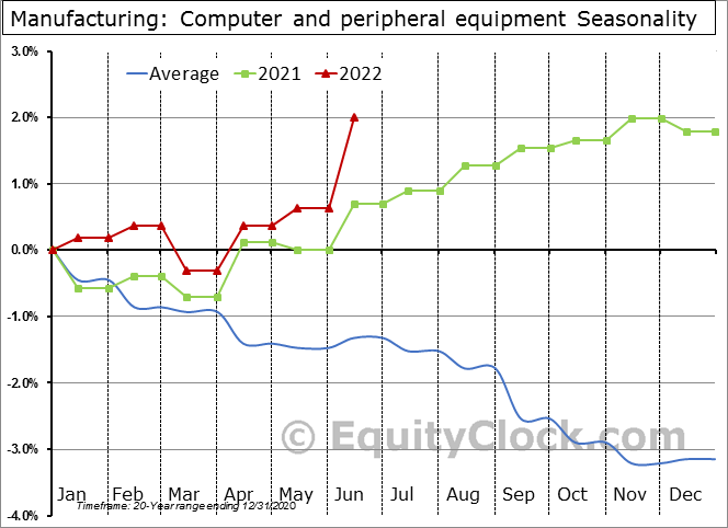 Manufacturing: Computer and peripheral equipment Seasonal Chart